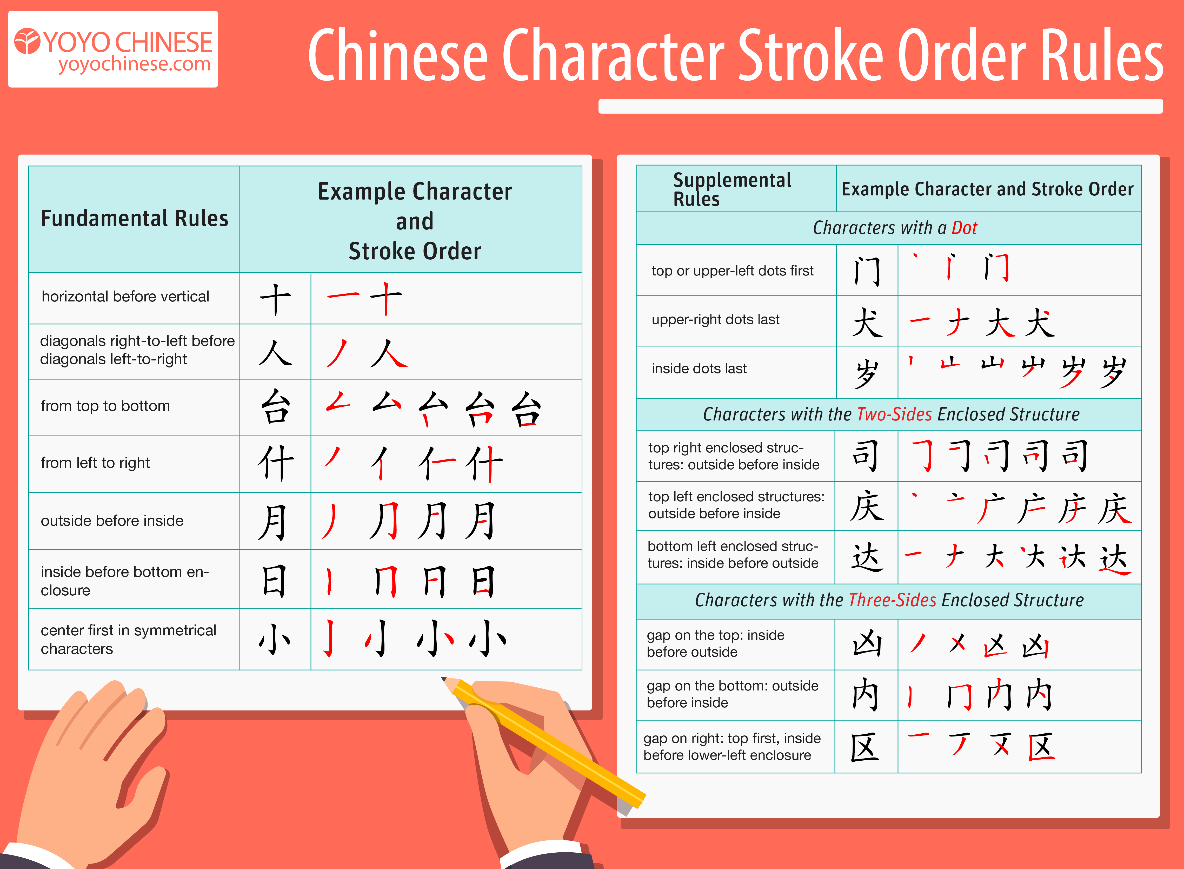 the correct stroke order for chinese characters