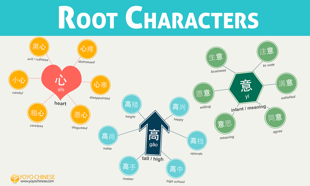 How To Read Chinese Compound Words By Understanding Root Characters